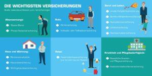 Read more about the article Welche Versicherungen du von der Steuer absetzen kannst